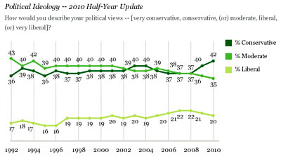 2010-09-22-blog_liberal_conservative_id_gallup_2010.jpg