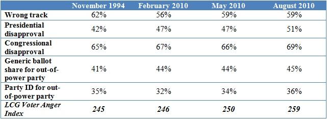 2010-09-28-voterangerindex.jpg