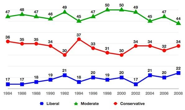 2010-09-30-Ideology8408HouseLevel.jpg