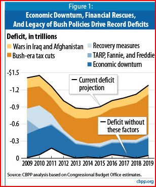 2010-09-30-deficitdrivers.JPG