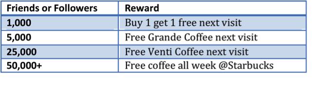 2010-10-04-images-SocialReach_rewards.png