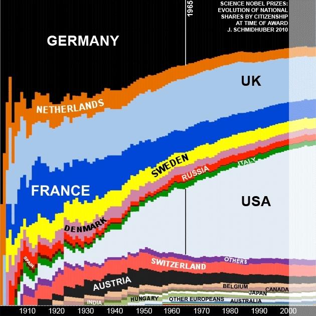 2010-10-12-NobelPrizedistributionovertime.JPG