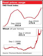 2010-10-13-foodprices.jpg