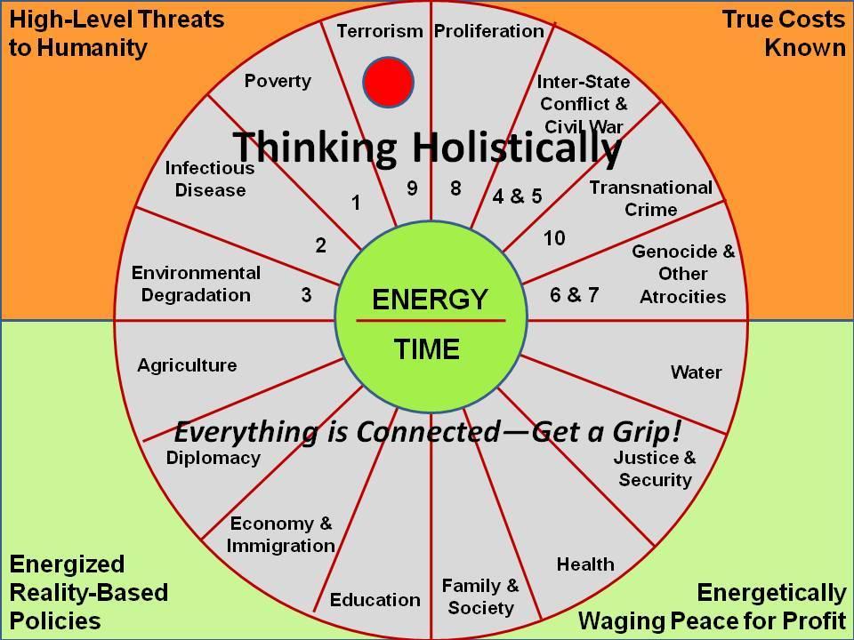 2010-10-14-EnergyTimeHarmonizationWheel.jpg