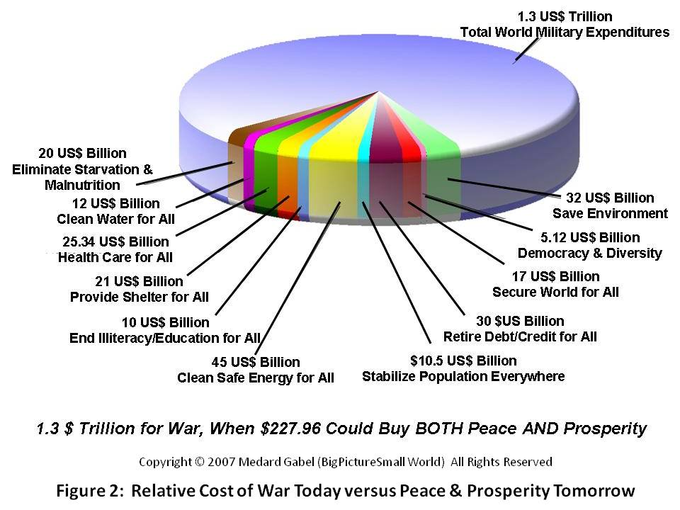 2010-10-14-Figure2CostofPeaceversusWar.jpg