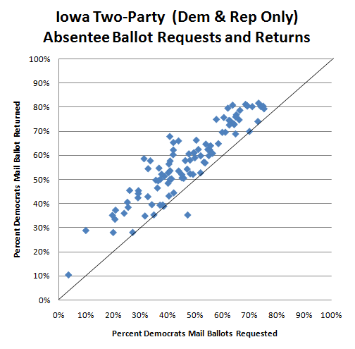 2010-10-15-Iowa_absentee.png