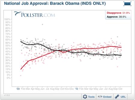 2010-10-19-ObamaJobIND1.png