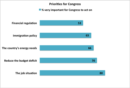 2010-10-20-PrioritiesforCongress.png