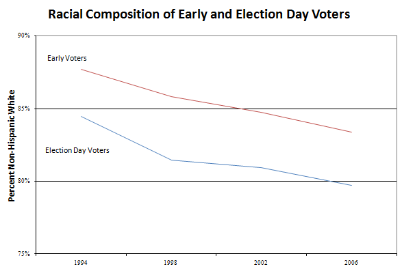 2010-10-27-Early_voters_race.png