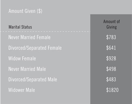 2010-10-27-MaritalStatusGraph.jpg