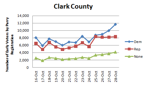 2010-10-29-Clark_early_voting.png