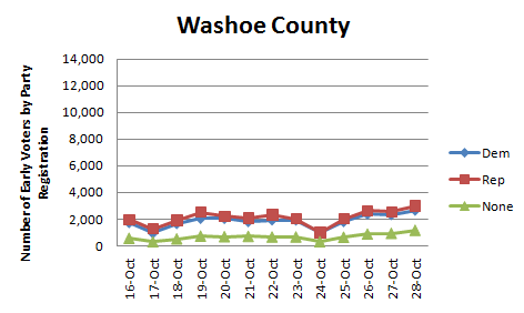 2010-10-29-Washoe_early_inperson.png