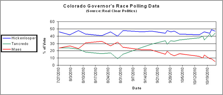 2010-10-30-Colorado_Gov_data.jpg