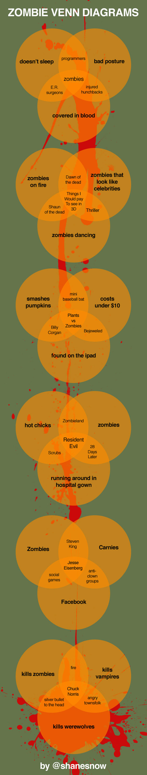 2010-10-30-zombievenndiagrams.jpg