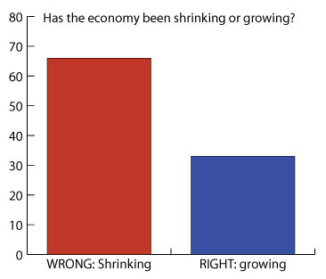 Graph: Is the economy shrinking or growing under Obama?