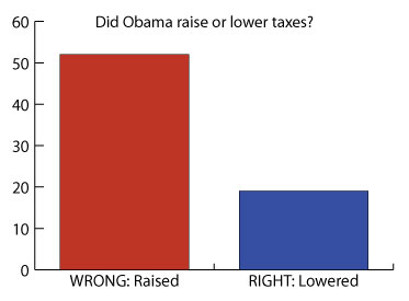 Graph: Did Obama raise or lower taxes?
