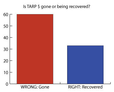 Graph: Is the TARP money gone for good, or is it being recovered?