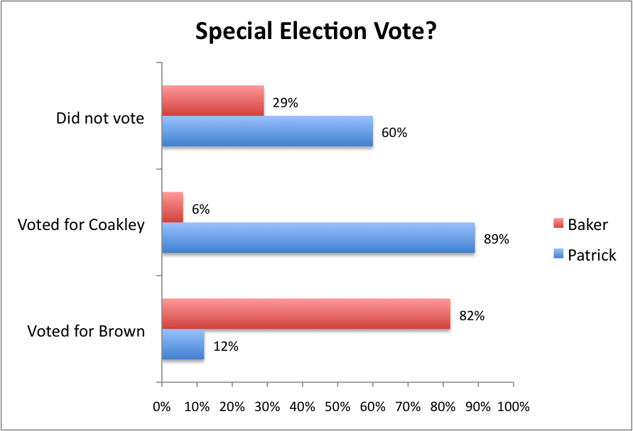 2010-11-10-specialelection.png
