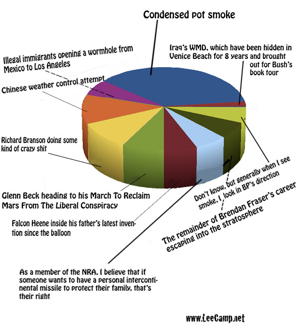 2010-11-11-missile_piechart2.jpg