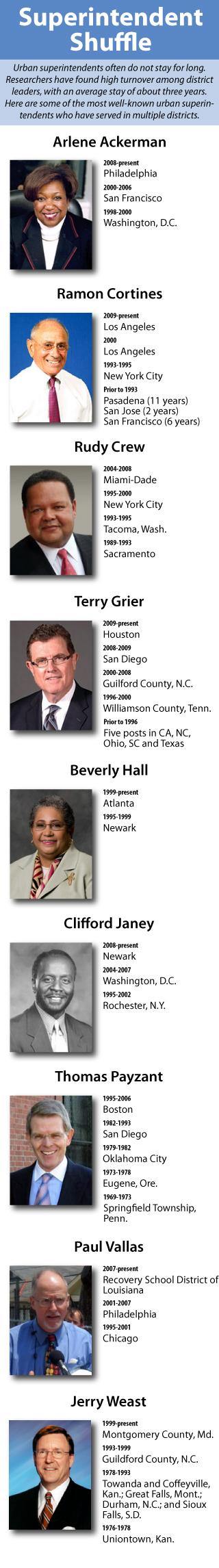 2010-11-11-superintendentshuffle.jpg