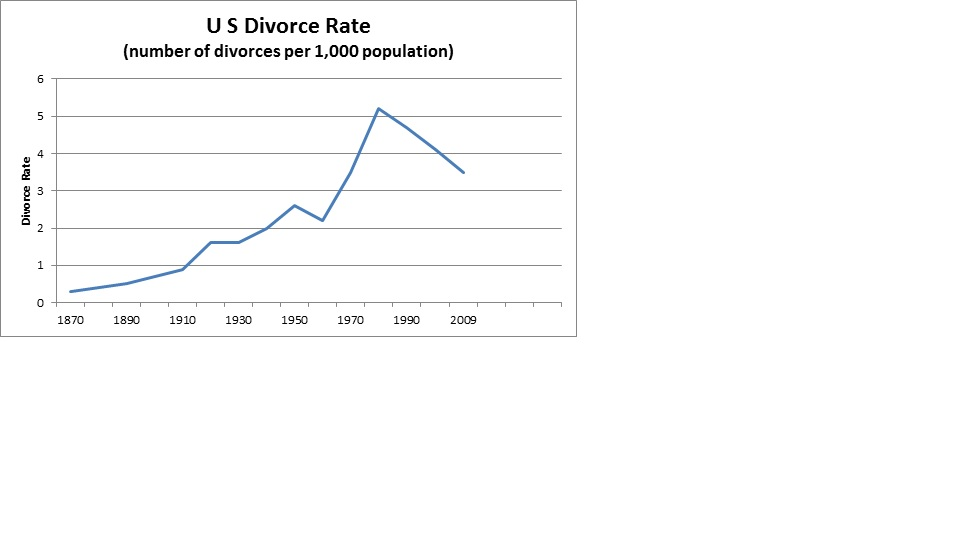 time dating vs divorce rate In divorce over time, the crude divorce rate does not provide information on the percentage of first marriages that end in divorce another.