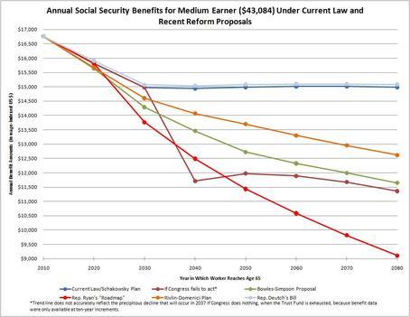 2010-11-23-SSSCSocSecbenefitsgraph.jpg