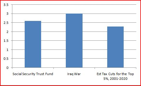 2010-11-23-TrustFundOtherUses.JPG