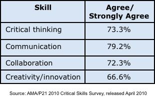 Advantages and Disadvantages of Collaboration in the Workplace