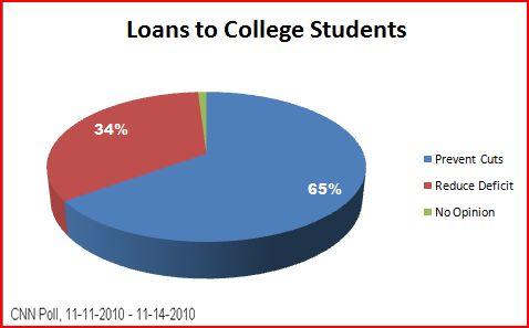 2010-11-25-CollegeLoans.JPG
