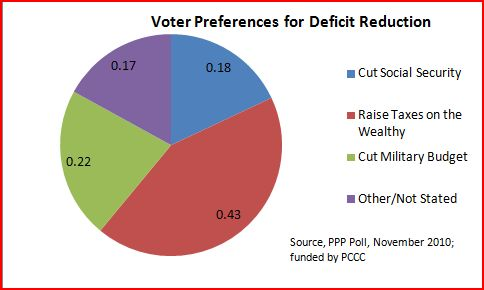 2010-11-25-VoterPreferenceforDeficitReduction.JPG