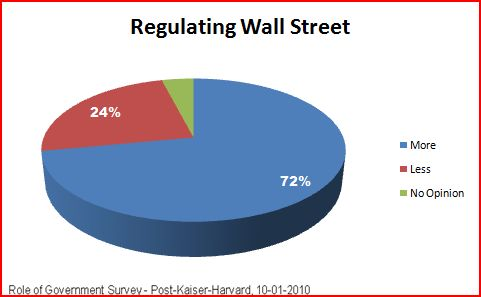 2010-11-25-regulatewallstreet.JPG