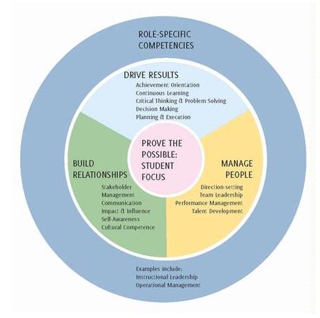 2010-11-26-kippcompetencymodel.png