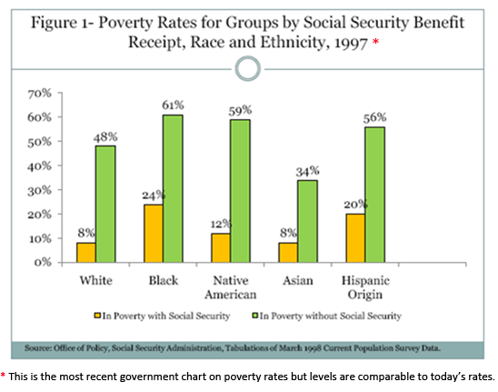 2010-12-09-Currents_SocialSecurity_figure1_Age_exp.png
