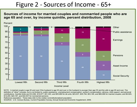 2010-12-09-Currents_SocialSecurity_figure2_Income.png