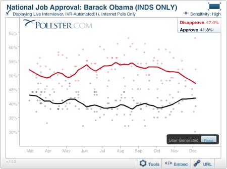 2010-12-15-Obamaindapproval20101015.png