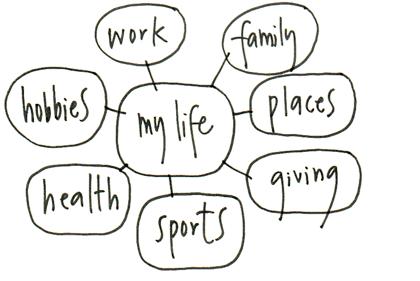 2010-12-18-Birsel.lifemap.jpg