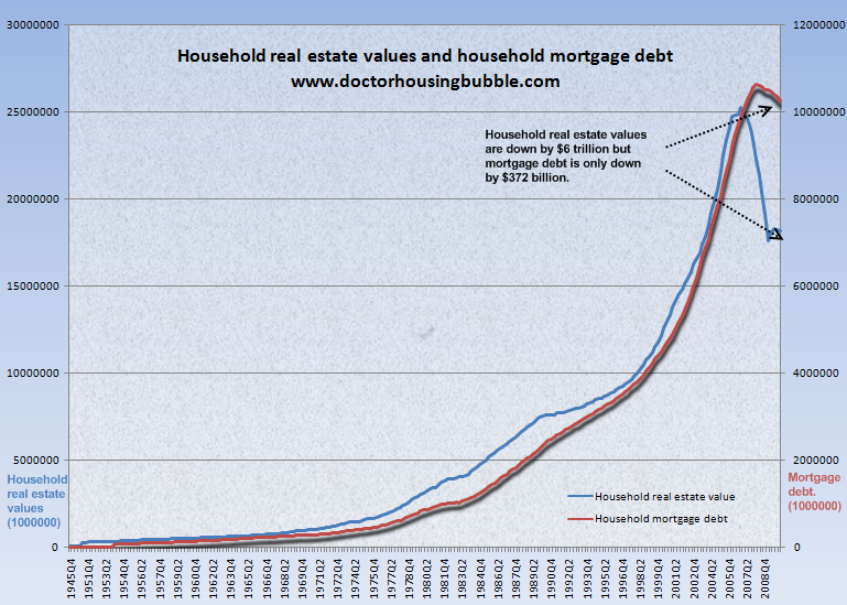 2010-12-22-householdrealestatevaluesandmortgagedebt.png