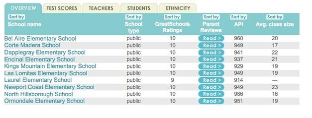 2011-01-02-elementaryschools.jpg