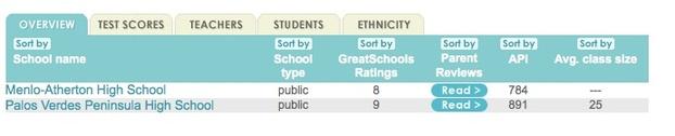 2011-01-02-highschools.jpg