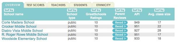 2011-01-02-middleschools.jpg