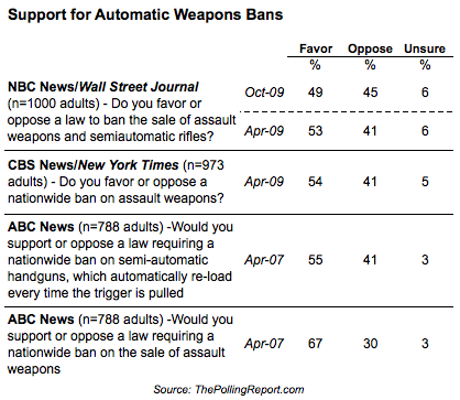 2011-01-10-Blumenthal-20110110banautoweapons.png