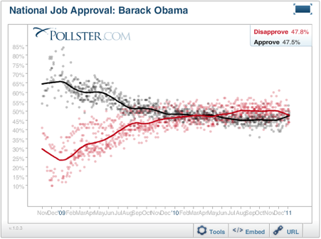 2011-01-13-Blumenthal-20111013obamaapprovalchart.png