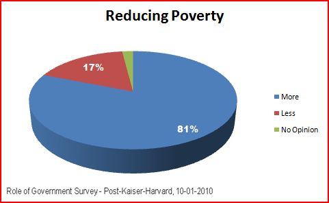 2011-01-15-reducingpoverty.JPG