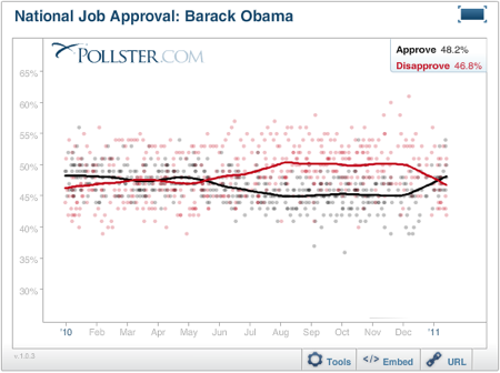 2011-01-19-Blumenthal-20110119ObamaApproval.png