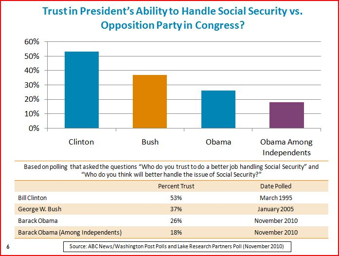 2011-01-20-trustobamabushsocialsecurity.JPG