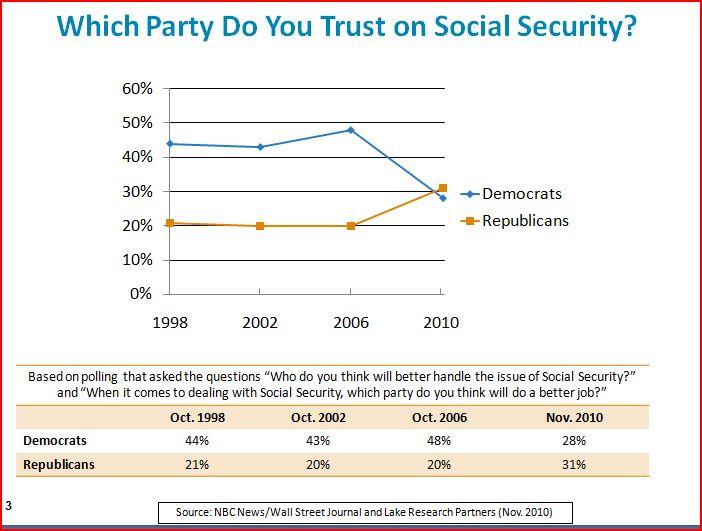 2011-01-21-whichpartydoyoutrustonsocialsecurity.JPG