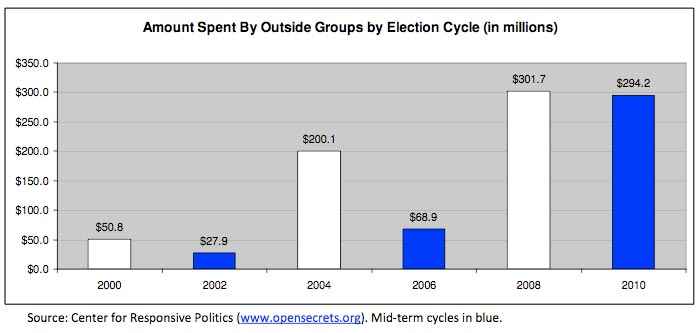 2011-01-22-ElectionSpending.jpg