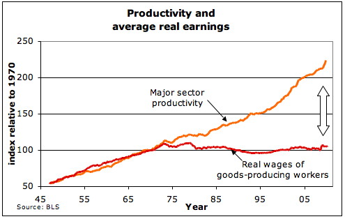 Productivity de-coupled from income