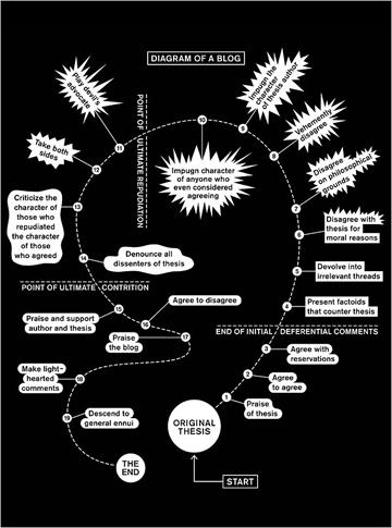 2011-01-24-DiagramofaBlog_PS.jpg