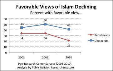 2011-03-02-PRRI_Pew_Islamfavorability.jpg